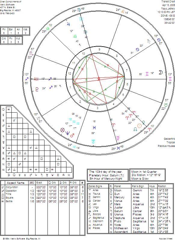 chart20050413